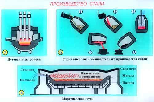 Схема производства стали: